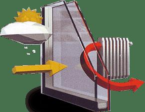 Ενεργειακός υαλοπίνακας 2 εποχών - GEALAN - Μάστορας Σπυρέτος