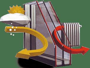 Τριπλός Εναργειακός υαλοπίνακας 4 εποχών - GEALAN - Μάστορας Σπυρέτος