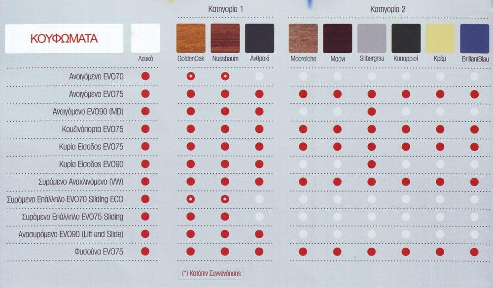 Χρωματολόγιο κουφωμάτων EVO 75 και EVO 90
